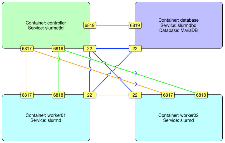 SLURM in Containers Diagram with Services and Ports